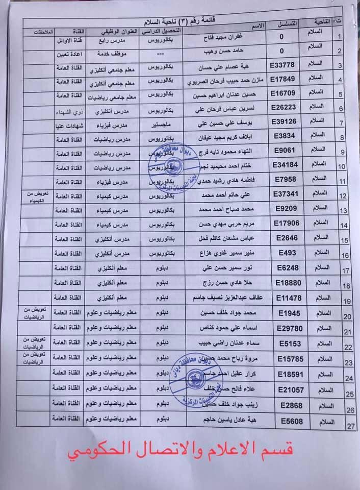 650 من اسماء المقبولين في مديرية تربية ديالى 2020  381
