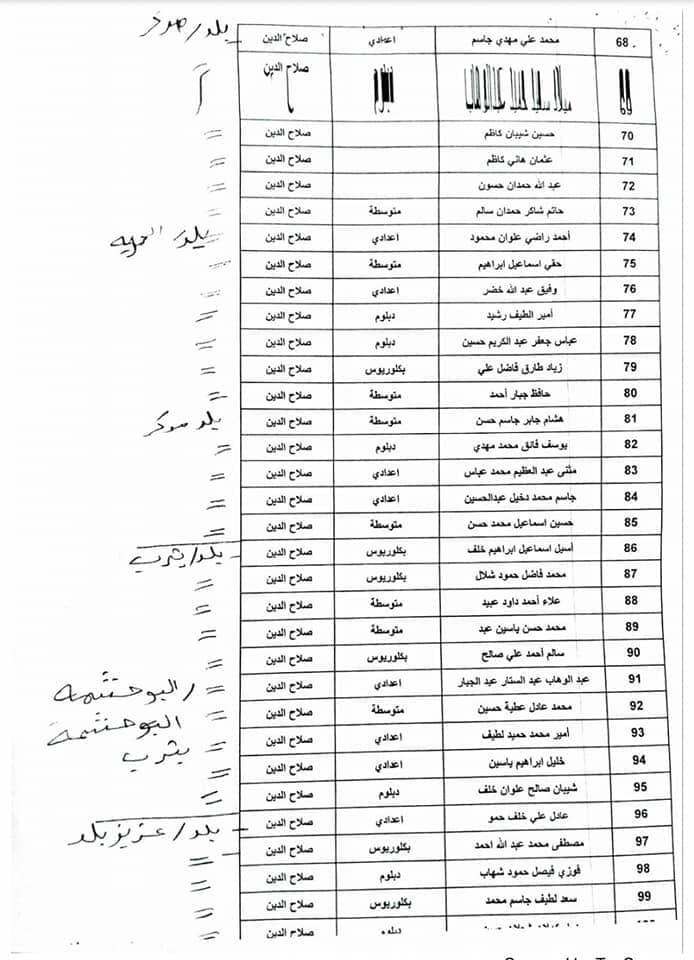اسماء المقبولين في تعيينات كهرباء صلاح الدين 2020  جابي بعدد 600 389
