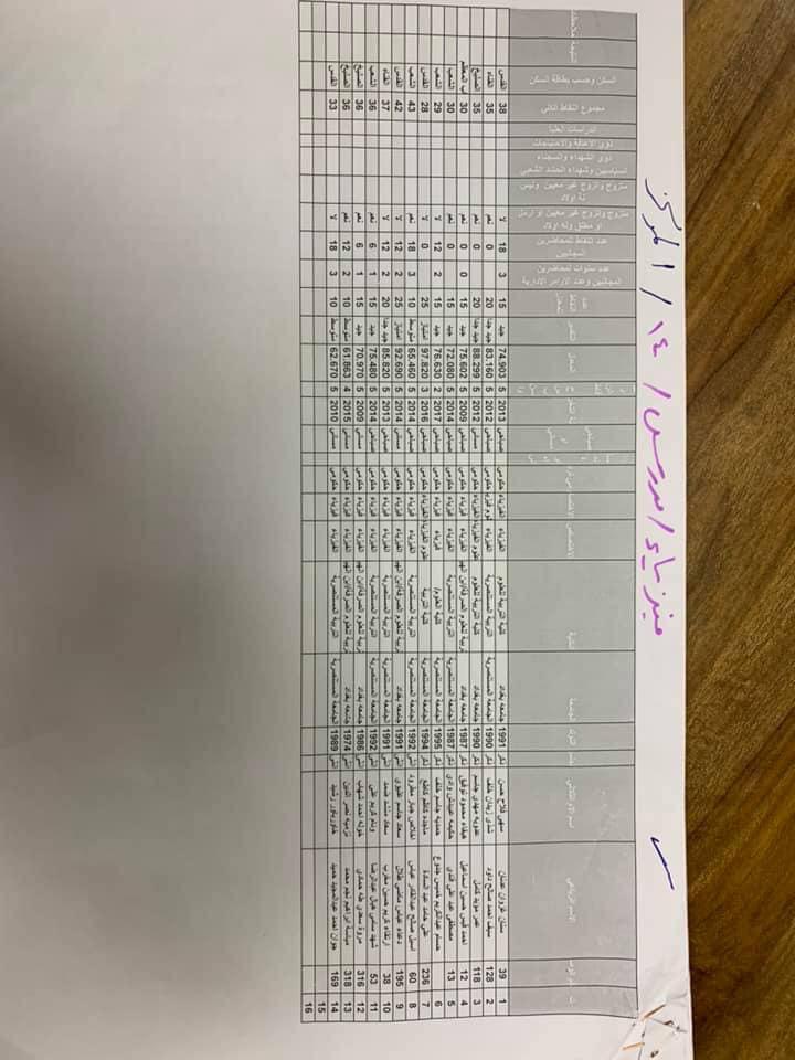 نتائج تعيينات التربية في مركز الرصافة الاولى الوجبة الاولى 2019 3910