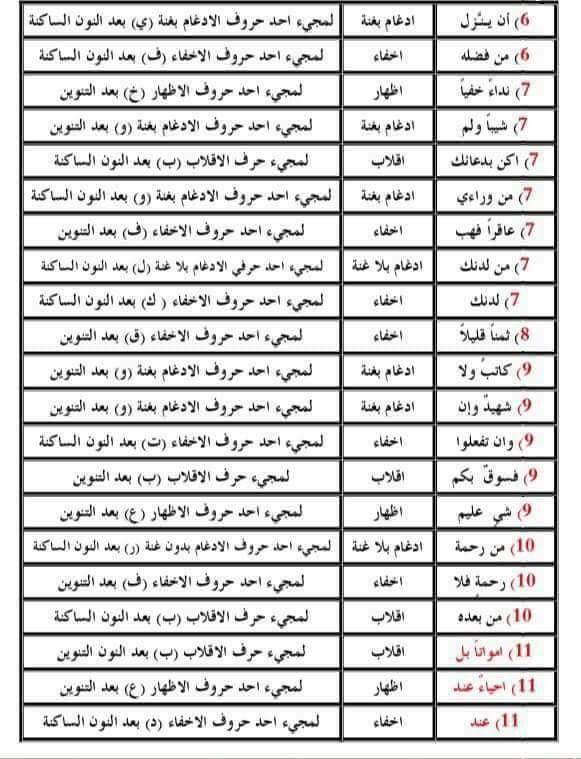 اسئلة تم تكرارها في السنوات السابقة للتربية الإسلامية السادس الإعدادي 410