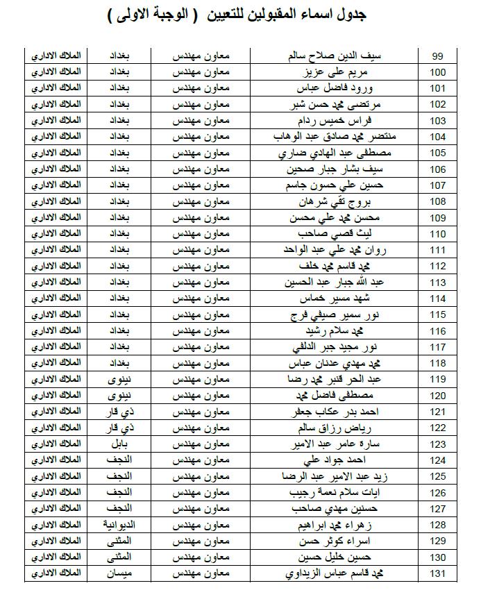 ديوان الوقف الشيعي اسماء التعيينات الملاك الاداري الوجبة الاولى 2019 413