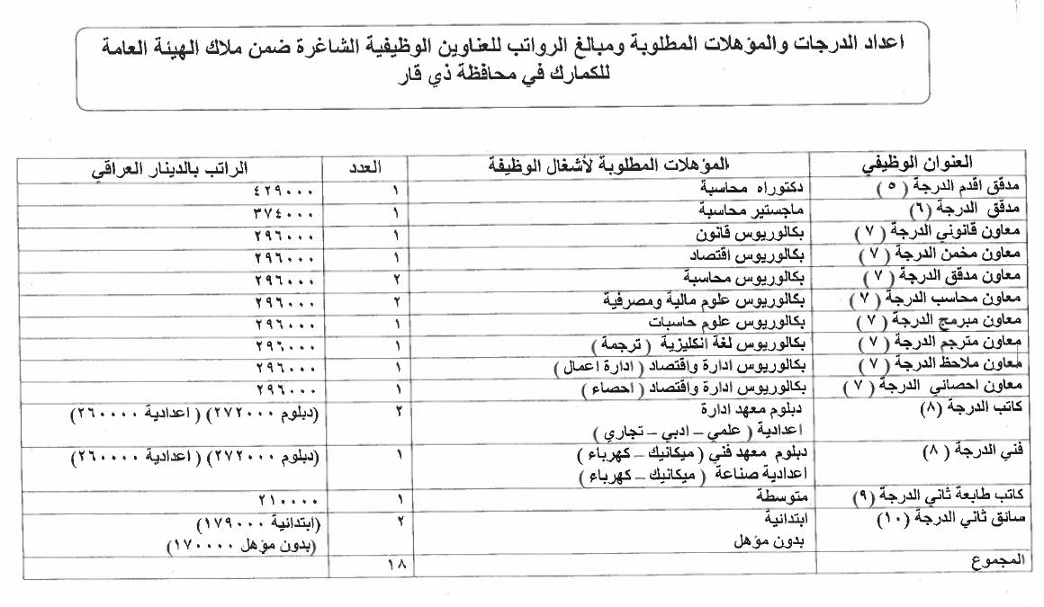 ما هي التعيينات المفتوحة حاليا في العراق الدرجات الوظيفية للكمارك 417