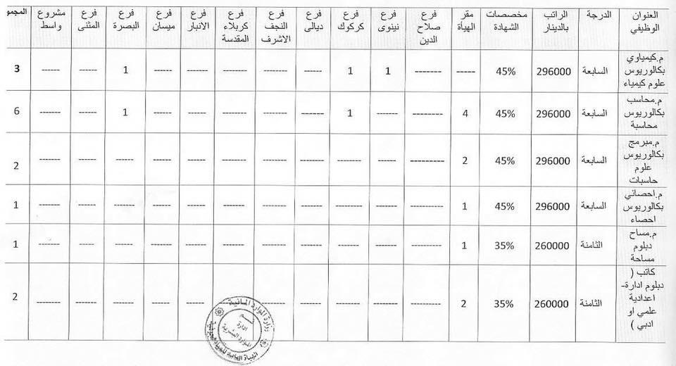 الهيأة العامة للمياه الجوفية تعلن الدرجات الوظيفية 421