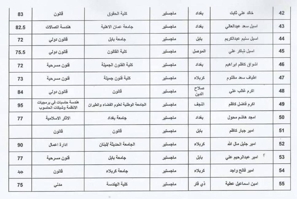 اسماء المقبولين في تعيينات وزارة الثقافة العراقية 2020  حملة الشهادات 421
