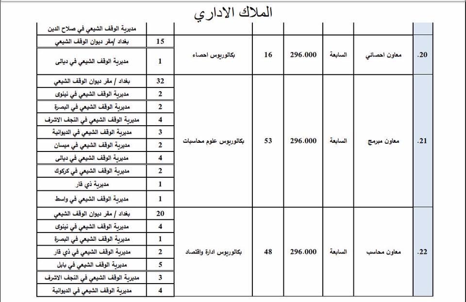 عاجل : ديوان الوقف الشيعي يعلن فتح باب التعيين لأشغال الوظائف الشاغرة 424