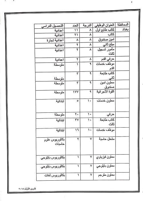 عاجل :: درجات وظيفية في وزارة العدل لكافة المحافظات والاختصاصات  425