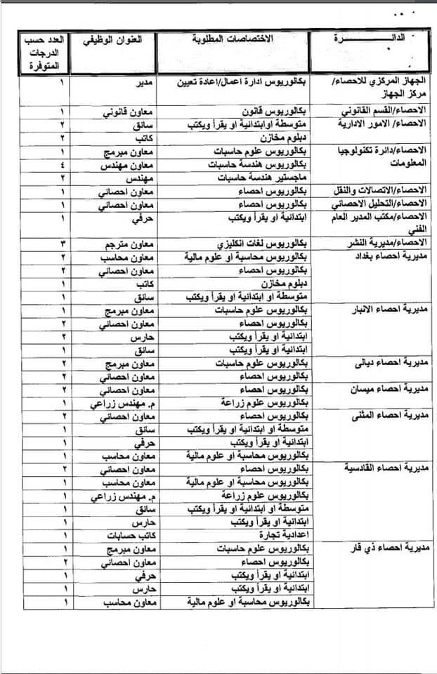 عاجل درجات وظيفية في وزارة التخطيط في بغداد والمحافظات 2020  432