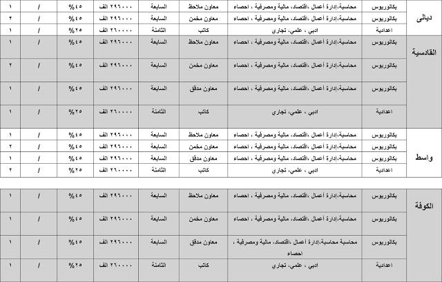 درجات وظيفية في الهيئة العامة للضرائب وفروعها في بغداد والمحافظات 2020  433