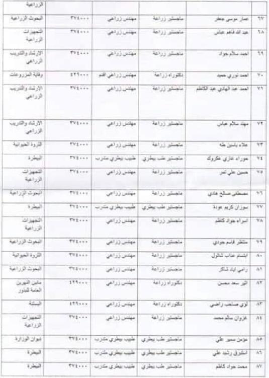143 ضمن اسماء المقبولين في تعيينات وزارة الزراعة 2020  من المعتصمين 433
