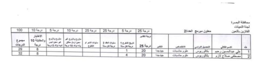 اسماء تعيينات مديرية العمل والشؤون الاجتماعية 2020 لمحافظة البصرة 434