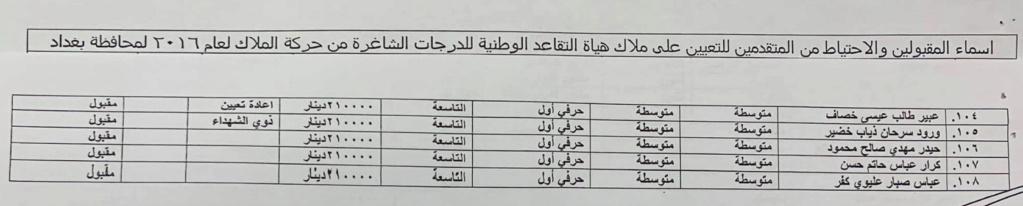 اسماء تعيينات هياة التقاعد الوطنية 2020  البالغ عددها 457 درجة كل المحافظات 436