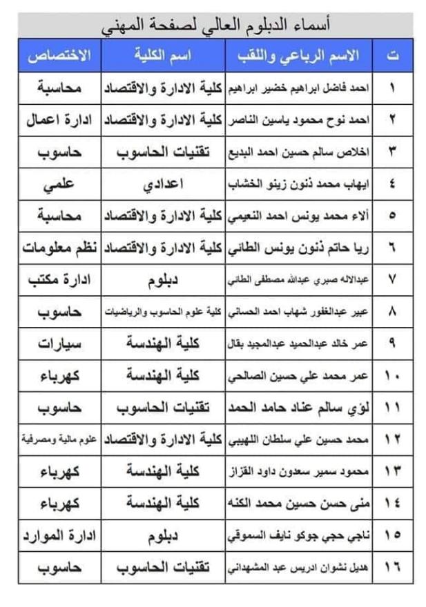 تعيينات حملة شهادة الدبلوم العالي اسماء المقبولين في مديرية نينوى 2020  440