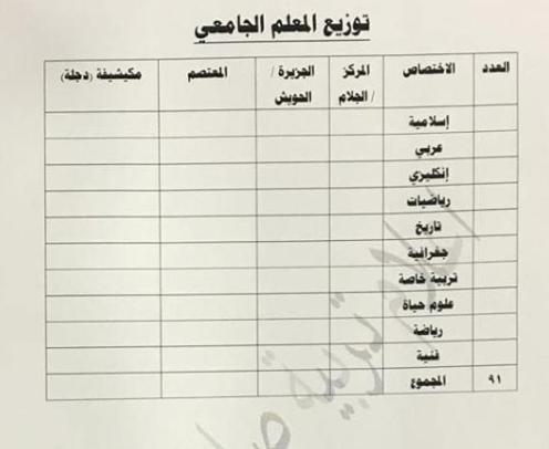 توزيع الدرجات الوظيفية لتربية سامراء 2019 4413