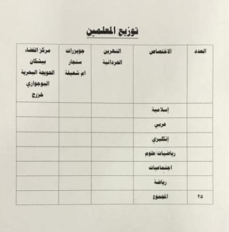 توزيع الدرجات الوظيفية لتربية الضلوعية 2019 4414
