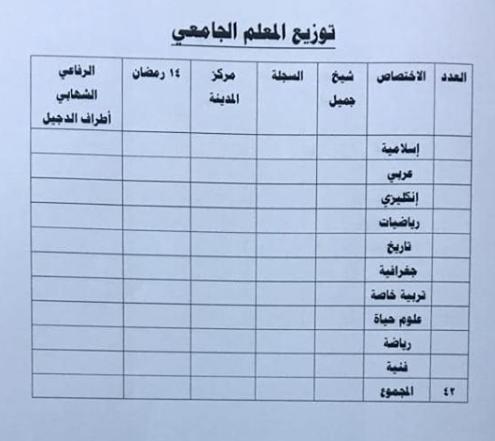 توزيع الدرجات الوظيفية لتربية الدجيل 2019 4416