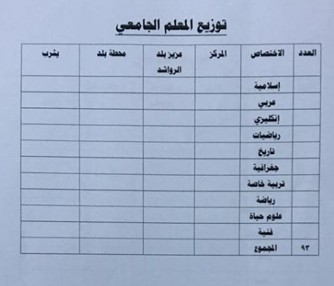 توزيع الدرجات الوظيفية لتربية بلد 2019 4417