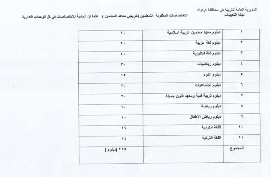 الاختصاصات المطلوبة مديرية تربية كركوك 2019 4418