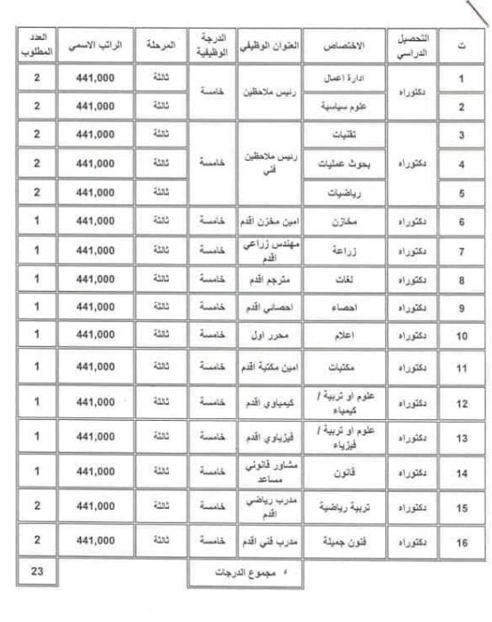 الاختصاصات العلمية والرواتب التقديم على وزارة الشباب والرياضة 2019 4419