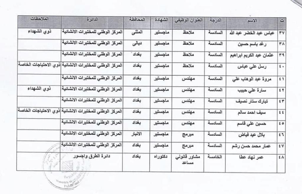 اسماء المقبولين في تعيينات وزارة الاعمار والاسكان العراقية 2020  4426