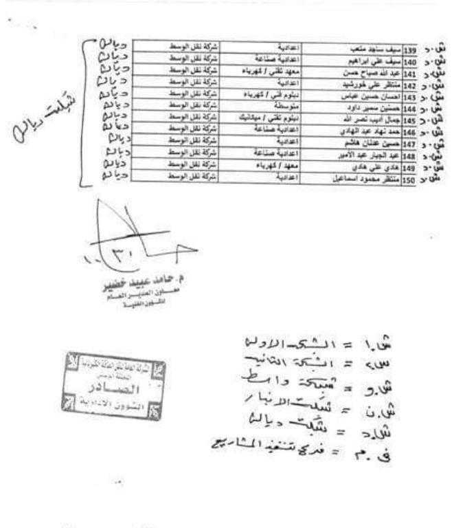 وزارة الكهرباء العراقية تعيينات 2020  تضم 300 متظاهر ضمن اسماء المنطقة الوسطى 4430