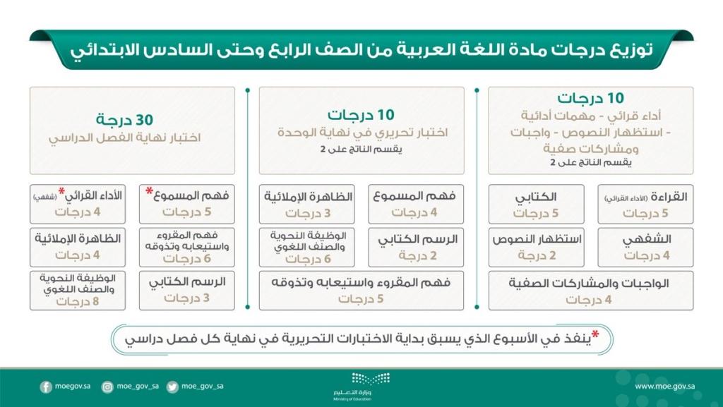 توزيع درجات مادة اللغة العربية من الصف الرابع وحتى السادس الابتدائي 1441 4510