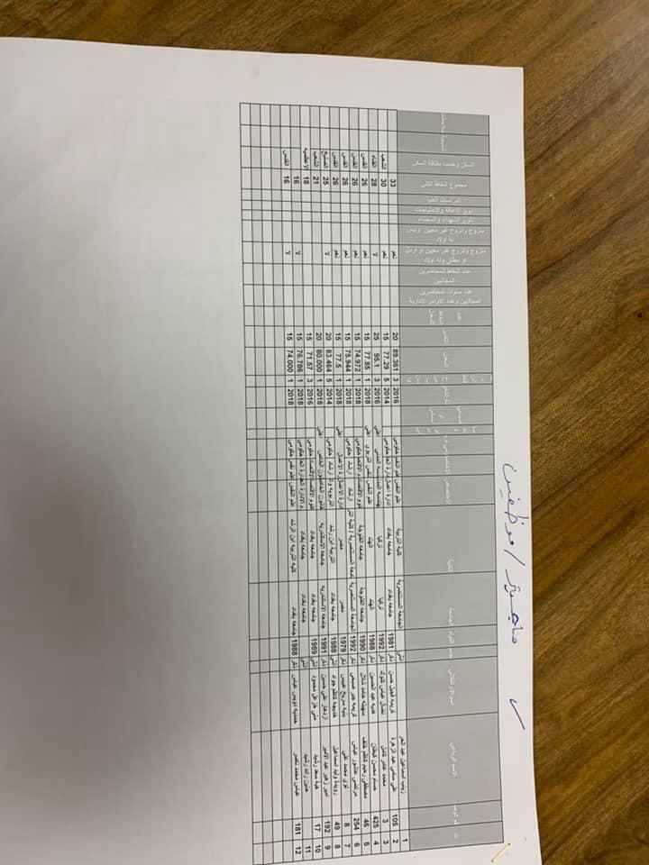 نتائج تعيينات التربية في مركز الرصافة الاولى الوجبة الثانية 2019 455