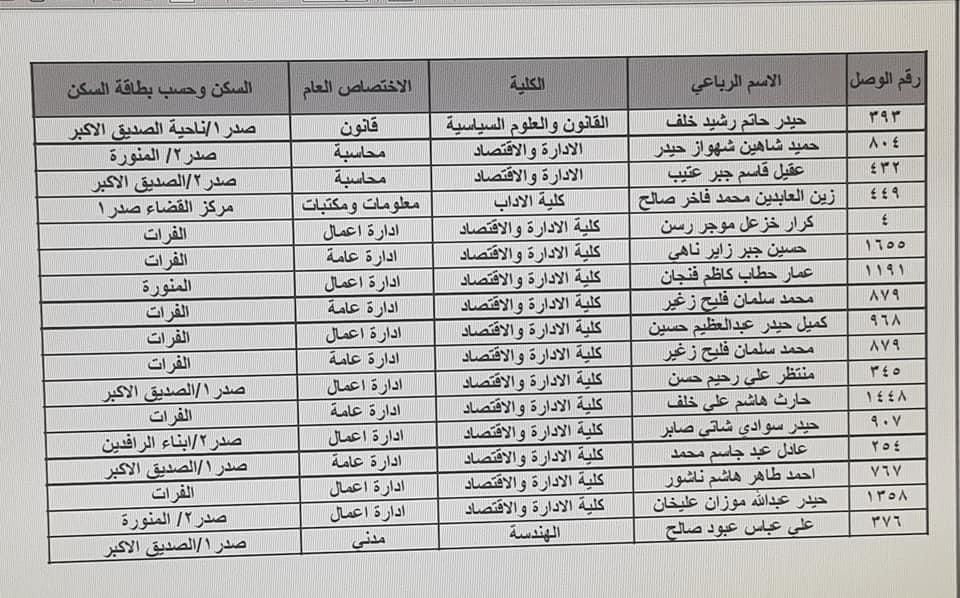 نتائج تعيينات تربية الرصافة الثالثة الكتبة الإداريين 2019 458