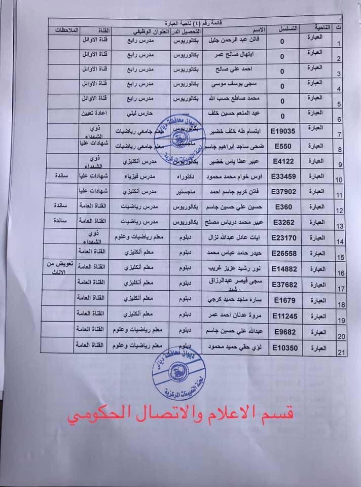 650 من اسماء المقبولين في مديرية تربية ديالى 2020  469