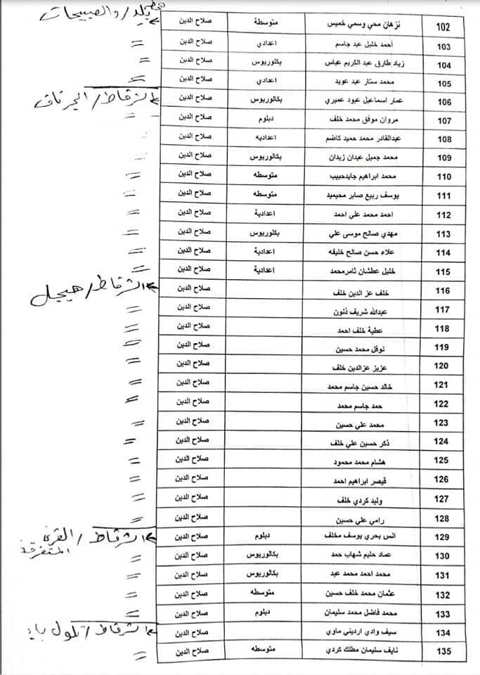 اسماء المقبولين في تعيينات كهرباء صلاح الدين 2019 جابي بعدد 600 477