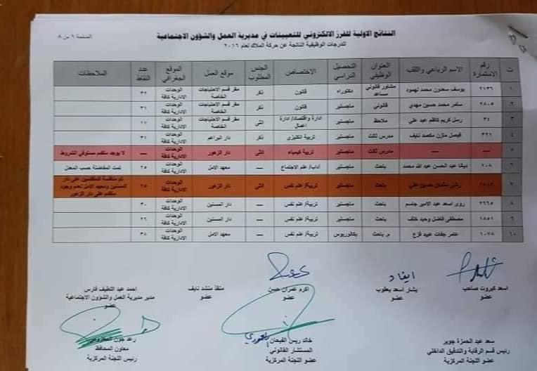 نتائج مديرية العمل والشؤون الاجتماعية 2020 محافظة بابل 491
