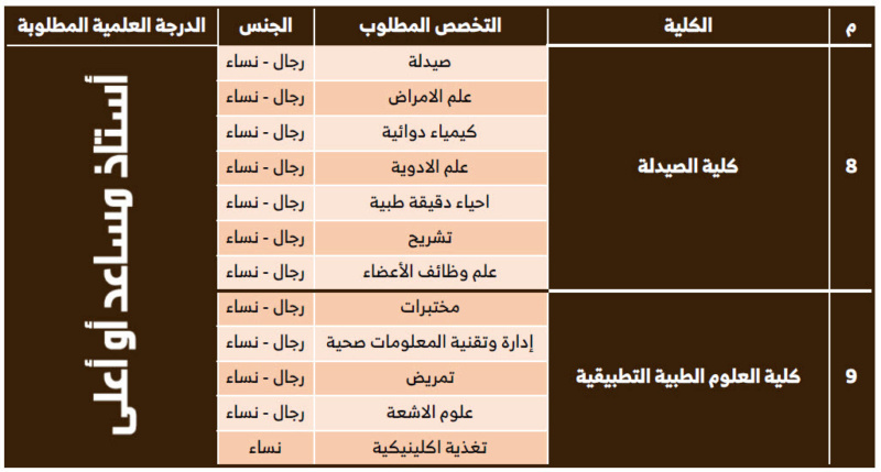 وظائف باختصاصات اكاديمية للنساء والرجال في جامعة حفر الباطن 494