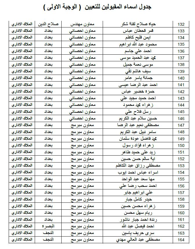 ديوان الوقف الشيعي اسماء التعيينات الملاك الاداري الوجبة الاولى 2019 511