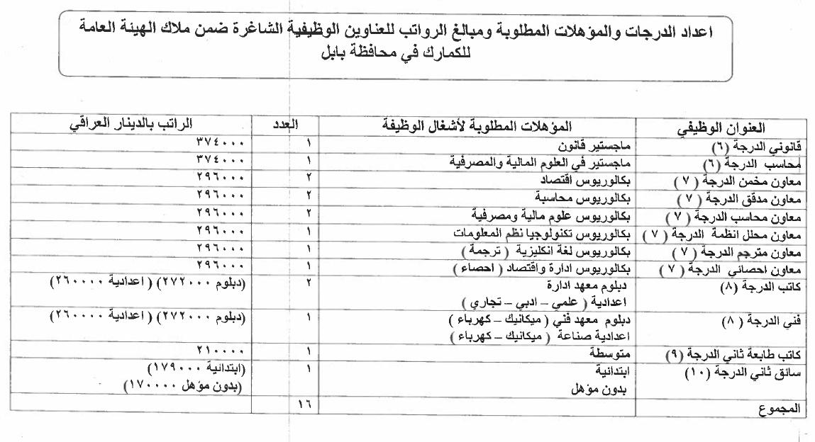 ما هي التعيينات المفتوحة حاليا في العراق الدرجات الوظيفية للكمارك 515
