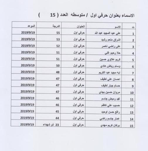 نتائج تعيينات دائرة مدينة الطب 2019 516