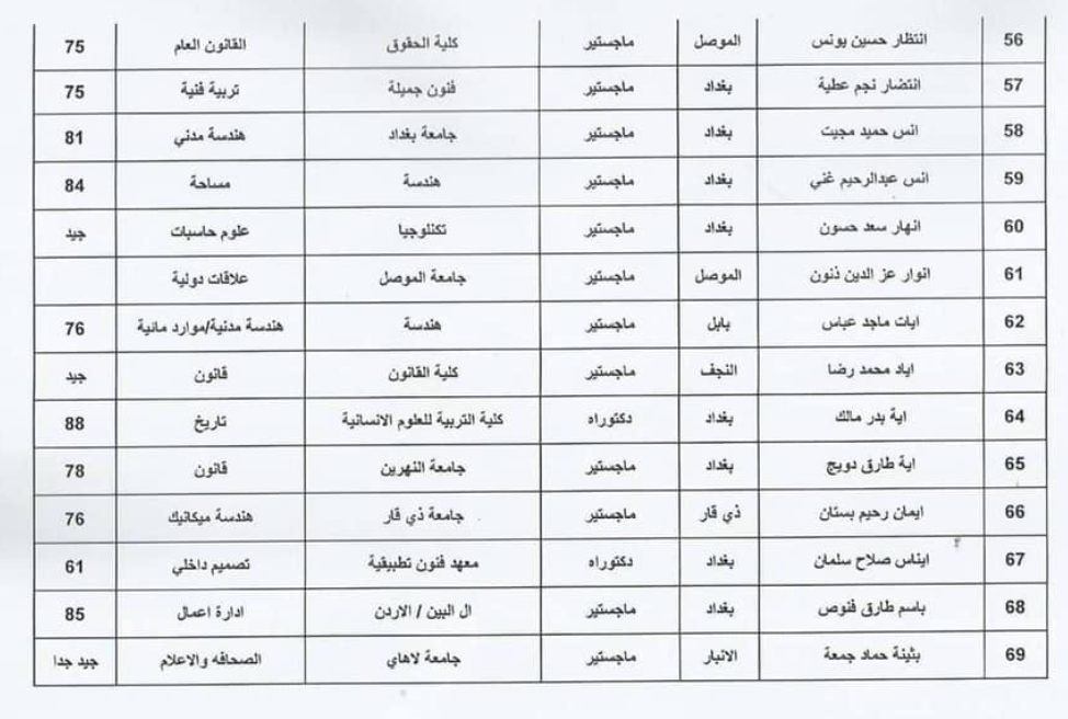 اسماء المقبولين في تعيينات وزارة الثقافة العراقية 2020  حملة الشهادات 517
