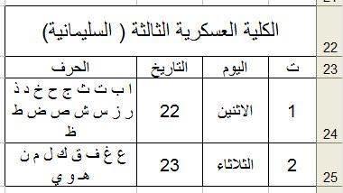 وزارة الدفاع العراقية : خطة توزيع المتقدمين على الدورة التأهيلية (82) 521