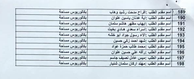 لائحة بكل وجبات اسماء المقبولين في وزارة الاعمار والاسكان 2020  521