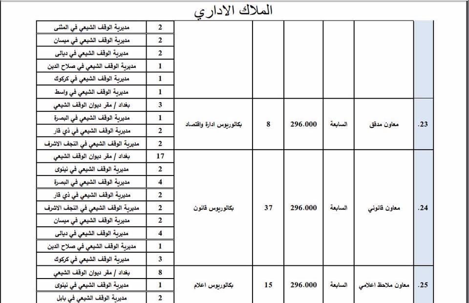 عاجل : ديوان الوقف الشيعي يعلن فتح باب التعيين لأشغال الوظائف الشاغرة 522