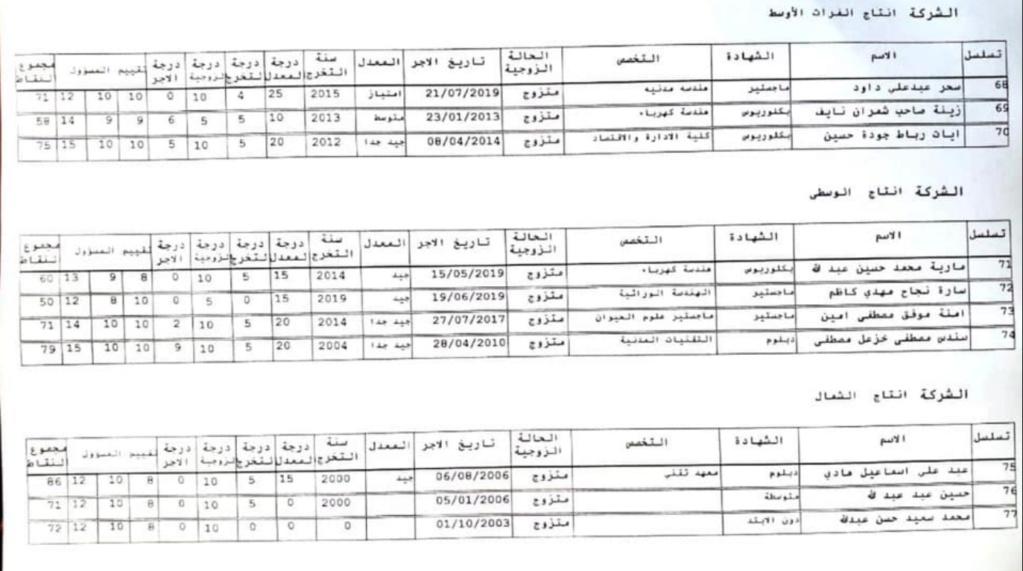 للمتنافسين من الاجراء اليوميين والعقود اسماء تعيينات وزارة الكهرباء 2019 523