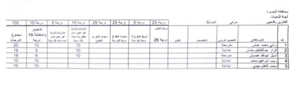 اسماء تعيينات مديرية العمل والشؤون الاجتماعية 2020 لمحافظة البصرة 530