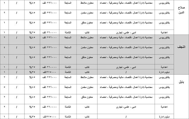 درجات وظيفية في الهيئة العامة للضرائب وفروعها في بغداد والمحافظات 2020  531