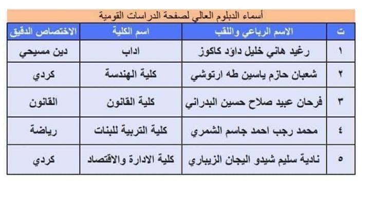 تعيينات حملة شهادة الدبلوم العالي اسماء المقبولين في مديرية نينوى 2020  534