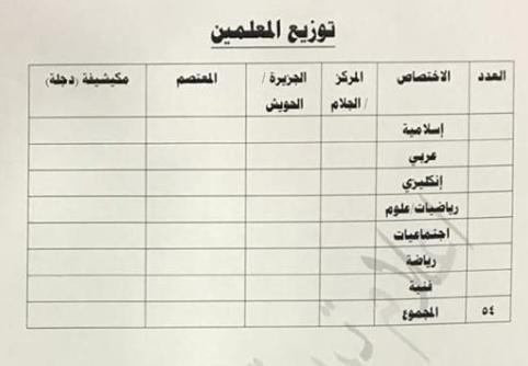 توزيع الدرجات الوظيفية لتربية سامراء 2019 5516