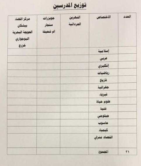 توزيع الدرجات الوظيفية لتربية الضلوعية 2019 5517