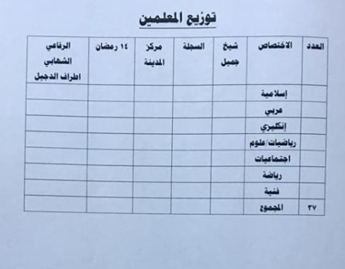 توزيع الدرجات الوظيفية لتربية الدجيل 2019 5519