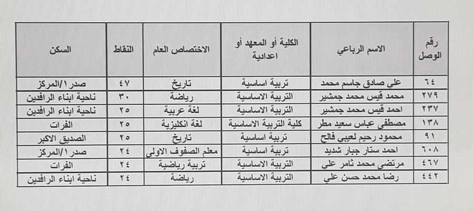 نتائج تعيينات تربية الرصافة الثالثة الكتبة الإداريين 2019 552