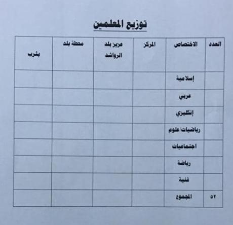 توزيع الدرجات الوظيفية لتربية بلد 2019 5520
