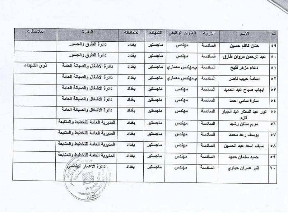 اسماء المقبولين في تعيينات وزارة الاعمار والاسكان العراقية 2020  5526