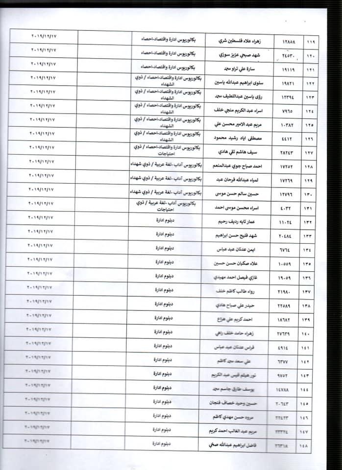 اسماء المقبولين في وزارة الصحة 2020 الوجبة الرابعة  565