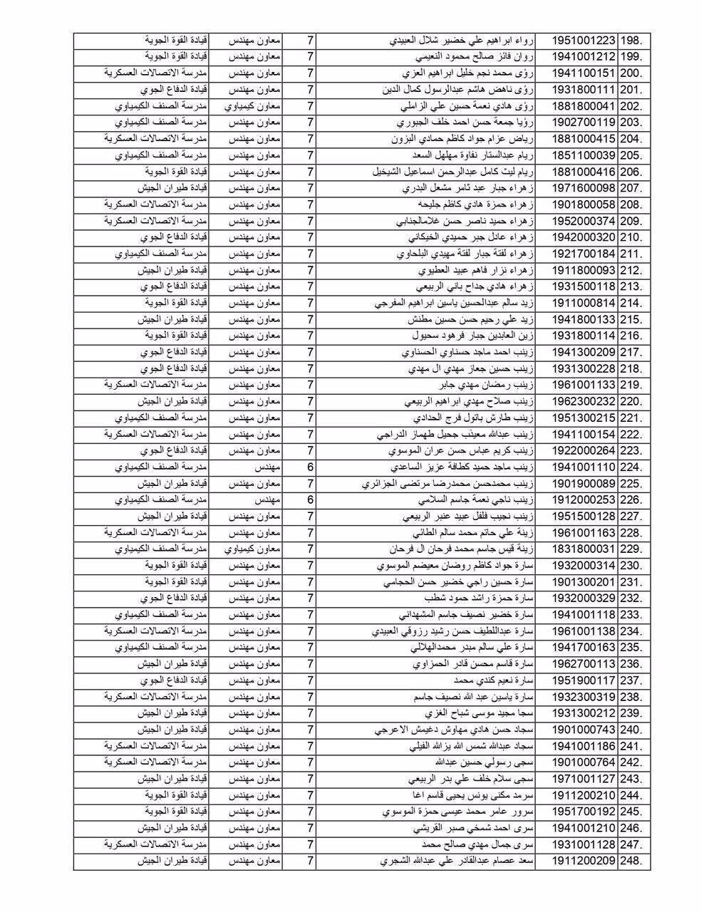 مبرووك وزارة الدفاع تعلن عن أسماء (الوجبة الثانية) من الموظفين المعينين  574